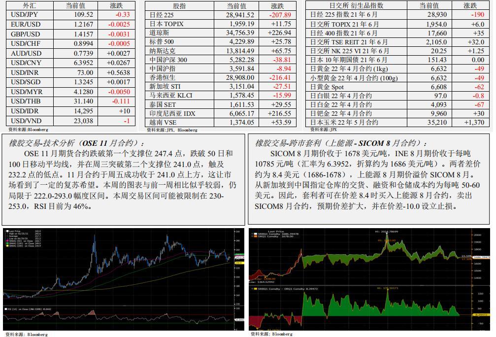 日本期货市场报告(6月7日)