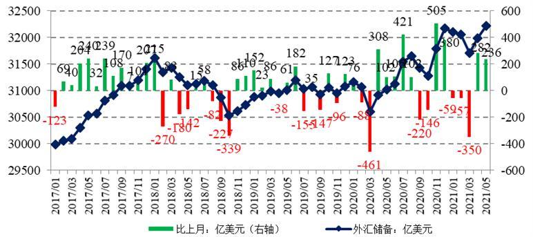 温彬:多因素推动外汇储备规模创近五年新高