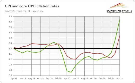 通货膨胀逐步回顾,金价能够顶住压力继续走强吗?
