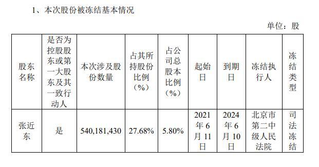 资色・公告丨张近东所持5.8%股份被司法冻结 占其所持比例的27.68%