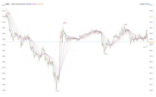 美国5月零售不及预期,金价短线持稳,市场静待周三FED决议