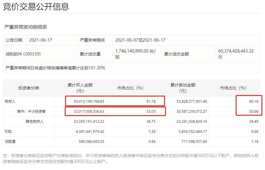 """91%都是散户!""""最强""""鸿蒙概念股,8天暴涨155%!市值仅374亿,散户竟爆买550亿"""