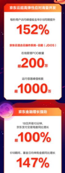 京东云发布618战报:每秒用户访问峰值同比提升152%