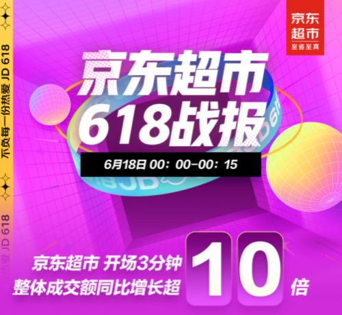 京东618战报:18日京东超市开场3分钟整体成交额同比增长超10倍