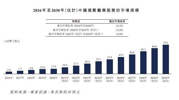"""2.5亿中国人受脱发困扰:""""植发第龙虎国际一股""""要来了,毛利率超70%,创始人仅35岁"""
