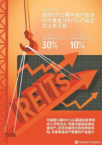 公募REITs上市首日成交超18亿元