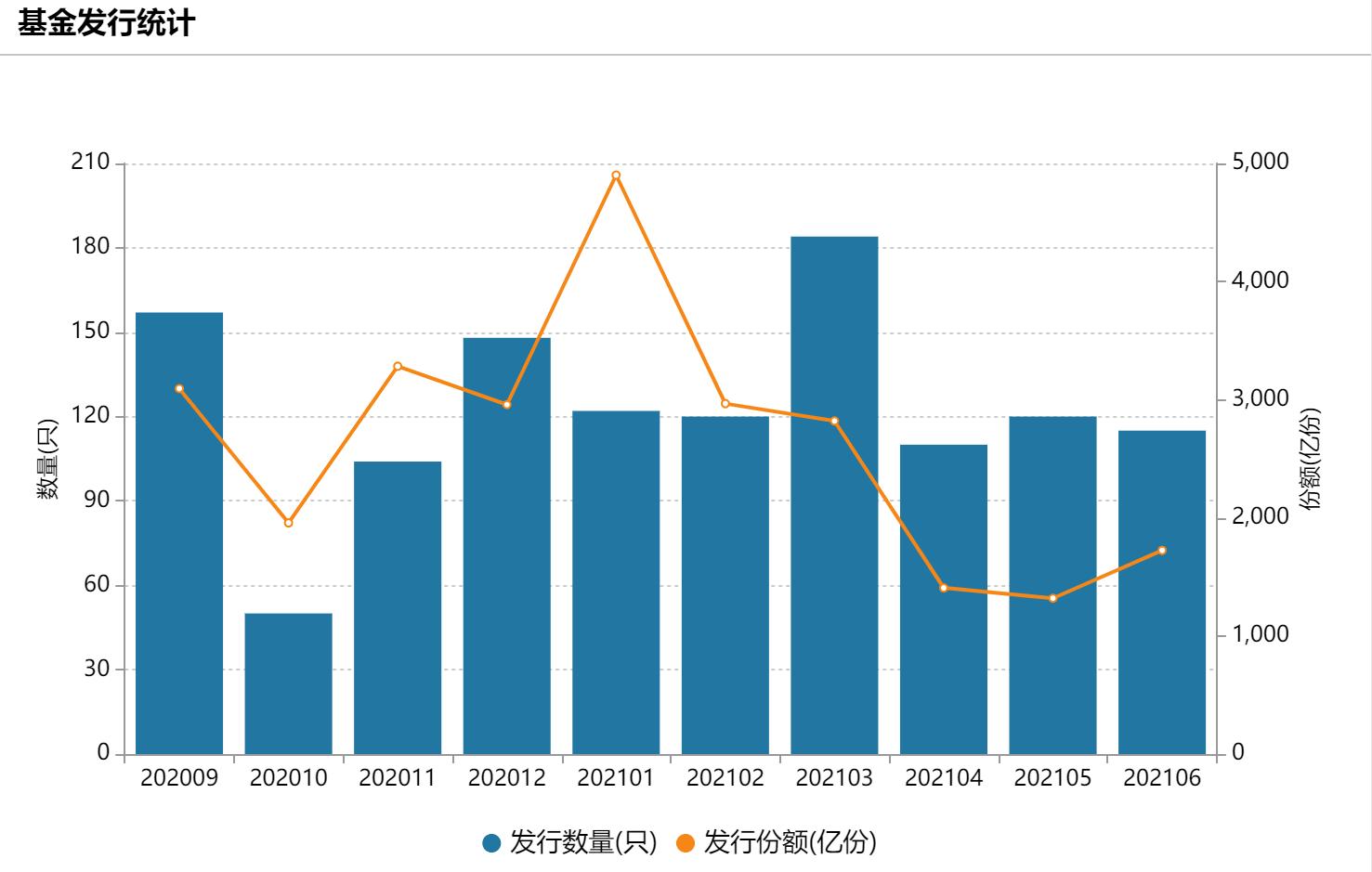 """公募""""半程业绩榜""""正浮出水面,广发多因子与宝盈优势产业大概率PK,23万亿总规模连续7个月刷新高"""