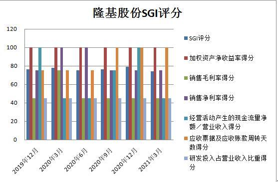和讯SGI公司 隆基股份和讯SGI指数最新评分录得74分 光伏龙头地位稳固
