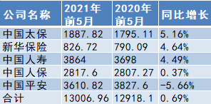 五大A股上市险企前5月揽1.3万亿原保费 同比增长0.69%