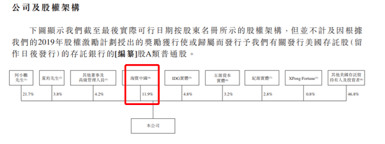 小鹏汽车通过港交所上市聆讯:何小鹏持股21.75%,淘宝持股11.9%