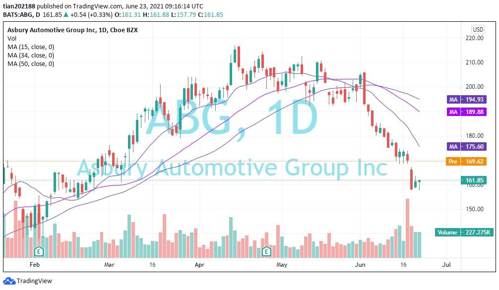 阿浦美股百科:北美最大的汽车服务公司Driven Brands Holdings Inc.(NYSDAQ:DRVN)