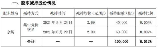 新文化股东余厉减持10万股套现28.16万