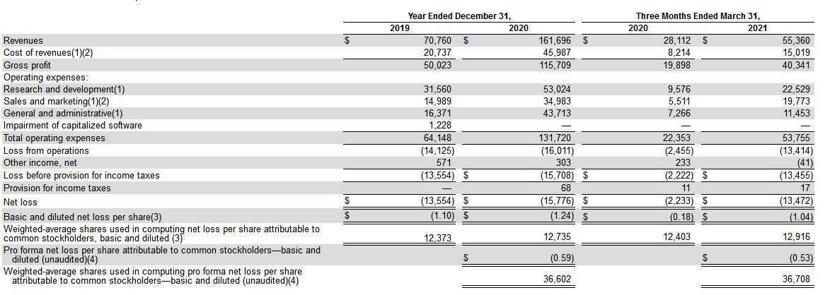 多语言学习应用多邻国申请IPO 2021Q1净亏损同比扩大505.38%