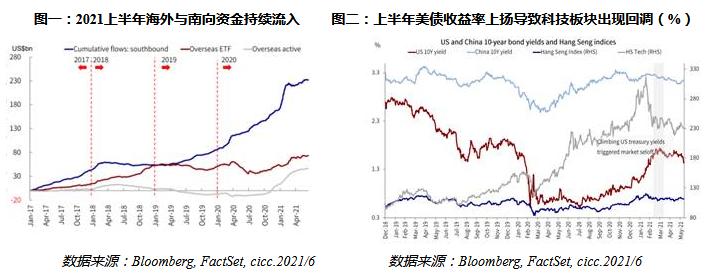 汇丰晋信基金:下半年港股投资策略 关注风险,静待机会