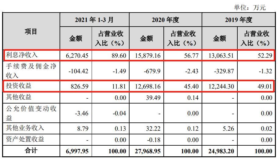 """永济农商银行拟定增1.06亿元""""补血"""" 一季度投资收益占营收比重大幅下降"""
