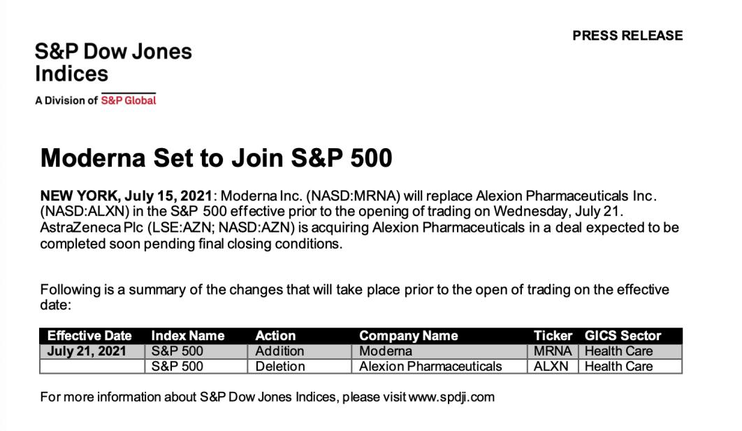 Moderna即将加入标普500指数 盘后股价大涨近8%