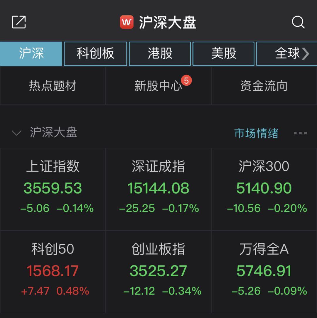 沪指低开0.14% 上海本地股逆市活跃