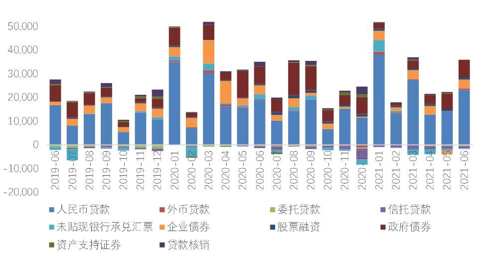 数据来源:WIND,交行金研中心