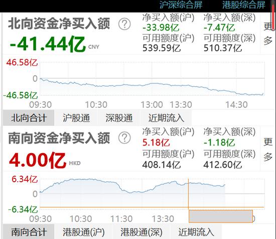 收评:北向资金净流出41.44亿元 沪股通净流出33.98亿元