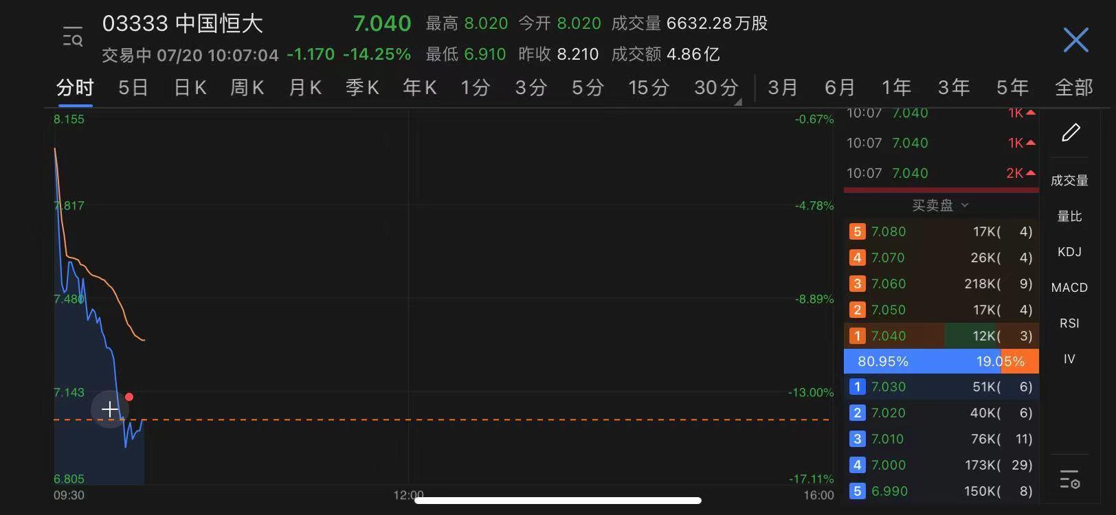 恒大系再度重挫:中国恒大港股跌幅超14% 20恒大01跌逾13%