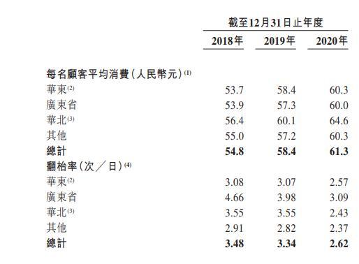 初代网红绿茶餐厅IPO之旅:业绩波动大、社保欠缴、依赖单供应商