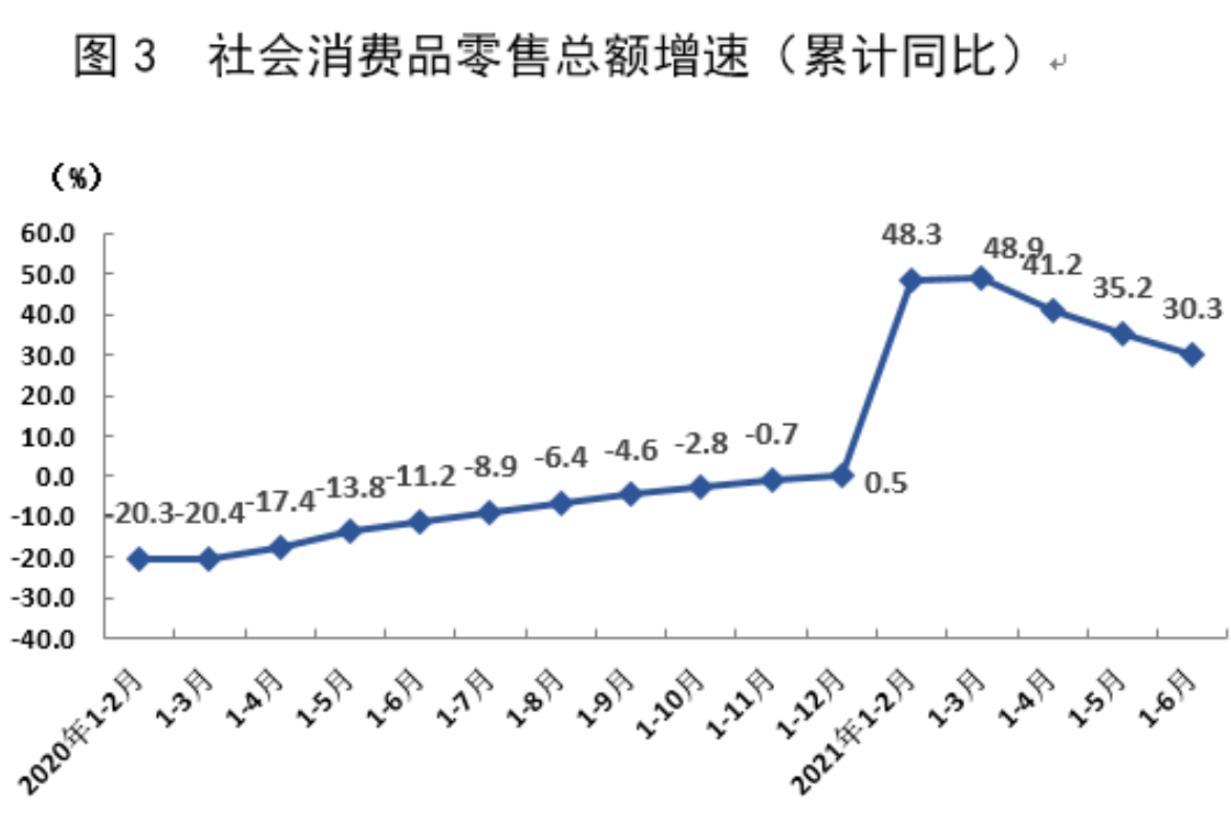 """上半年上海经济""""成绩单""""出炉 GDP同比增速12.7% 消费品零售总额增速逾30%"""