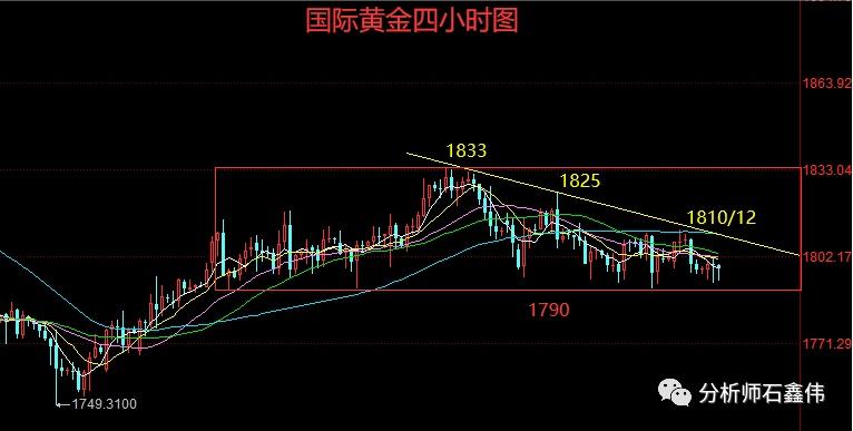 石鑫伟:美联储决议前黄金将继续扫荡,继续高抛低吸!