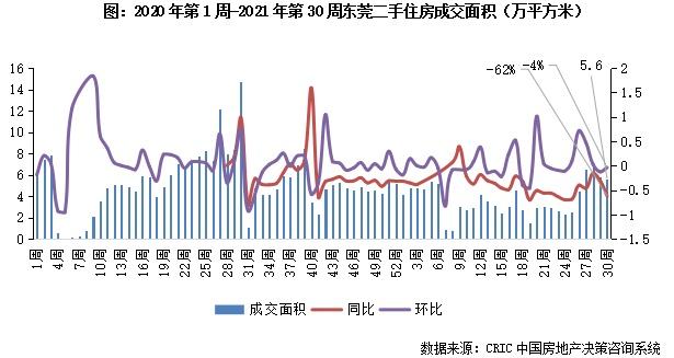 二手房周报 | 11城规模同、环比回落,仅苏州环增17%(7.19-7.25)