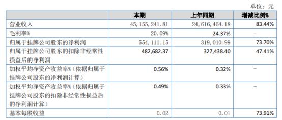 海德曼2021年上半年净利55.41万增长73.7%新增其他业务收入