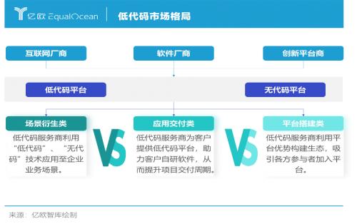 旭日初升 臻于至善 亿欧智库发布《2021中国低代码市场报告》