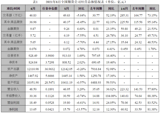 上半年全国149家期货公司净利大增逾八成 上海辖区贡献6月净利超三分之一