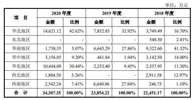 九州一轨营业收入的地区分布情况,图源招股书