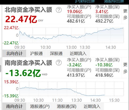 收评:北向资金全天净流入22.47亿元 沪股通净流入19.06亿