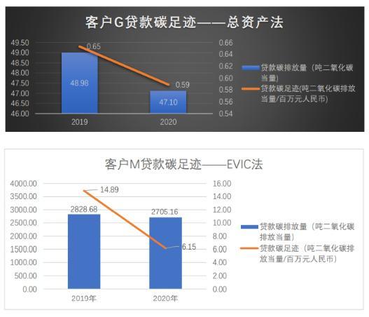 兴业银行深圳分行部分客户贷款碳足迹测算案例