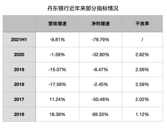 丹东银行怎么了?净利增速连续多年为负,丹东港后续影响仍存