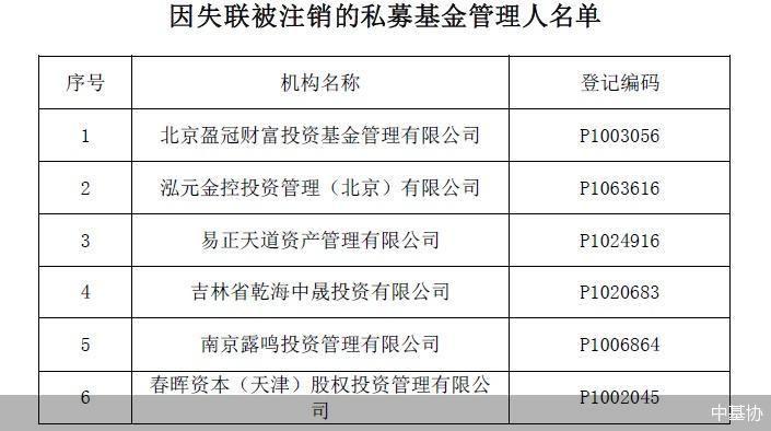 公示期满三个月且失联 中基协注销北京盈冠财富等6家私募管理人登记