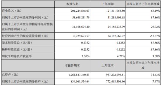 光力科技2021年上半年净利5864.82万增长87.86%订单充足