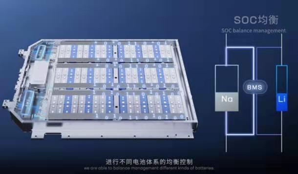 宁德时代钠离子电池锁定2023年,围剿磷酸铁锂?