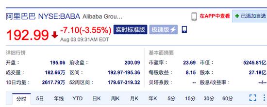 阿里巴巴美股开跌超2%,公司第一财季营收不及预期