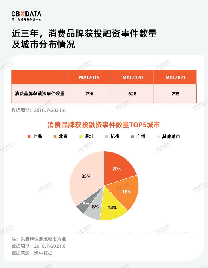 新消费之都争夺战中,上海领跑的底气在哪?
