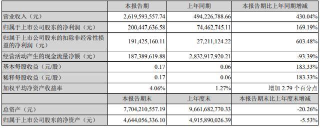 三湘印象:2021 年上半年实现营收26.2亿元,同比增长430%丨和讯曝财报