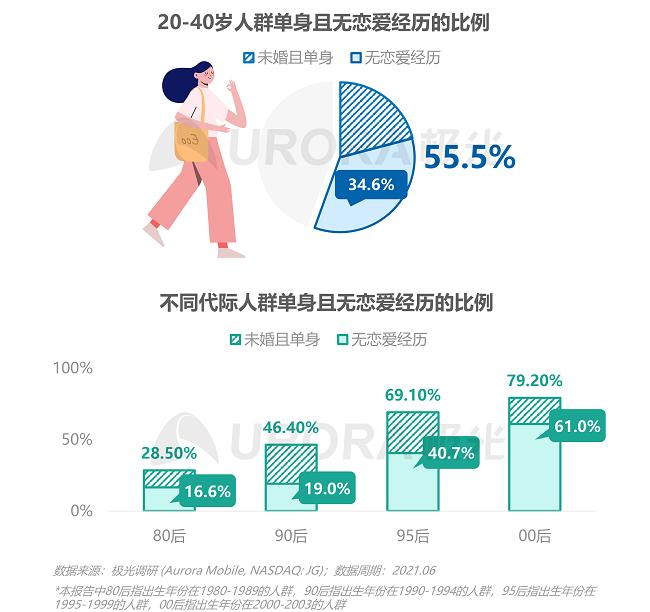极光:这届年轻人,七夕也能过成单身狂欢——2021当代青年婚恋状态研究报告
