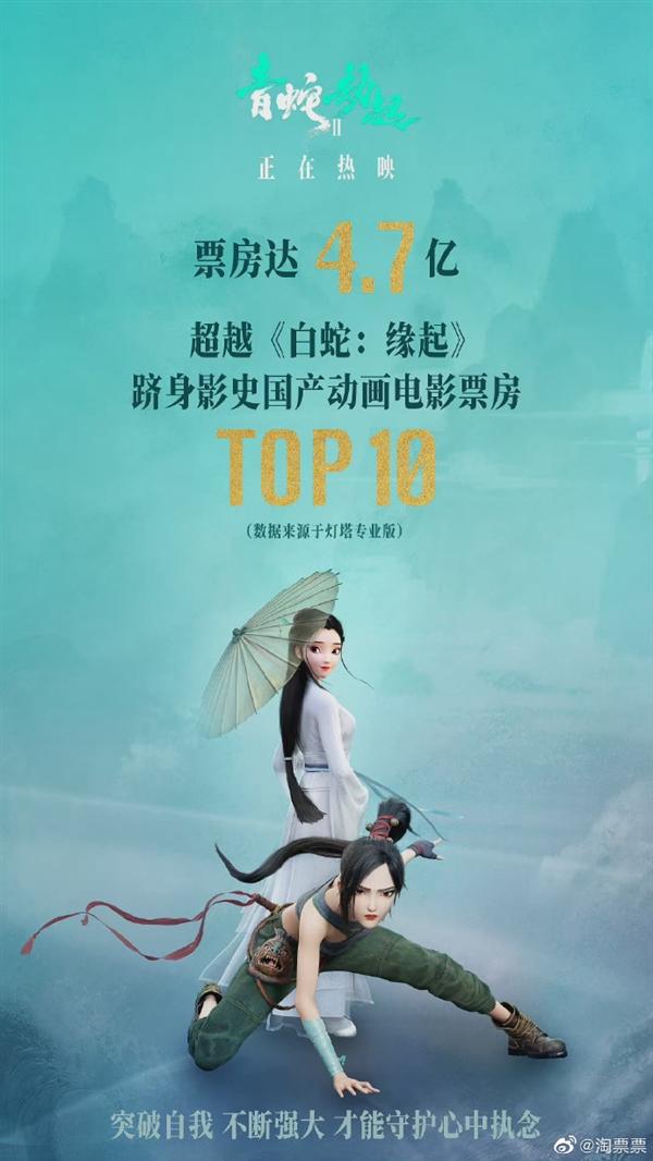 视效巅峰《白蛇2: 青蛇劫起》跻身影史国产动画电影票房TOP10