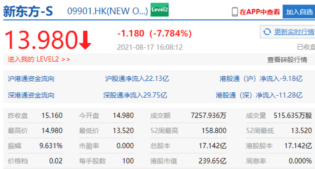 """北京进一步落实""""双减""""政策新东方收跌超7%"""