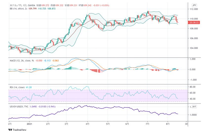 � 京外�R股市日�u:日�指�荡蠓�回落,美元�度赵��R率�^�m下跌