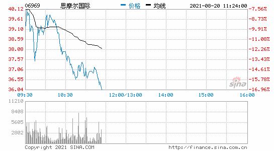 港股电子烟巨头思摩尔国际跌幅扩大至近15%