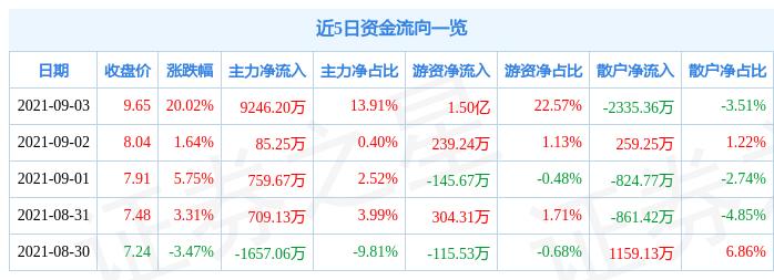 9月3日鼎汉技术涨停分析:京津冀,高铁轨交,石墨烯概念热股