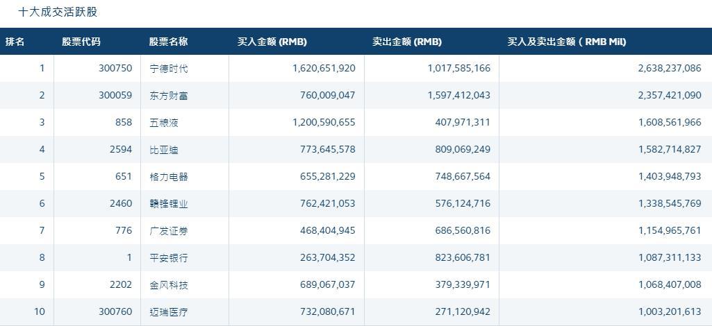 北向资金连续10日扫货 药明康德获净买入8.93亿