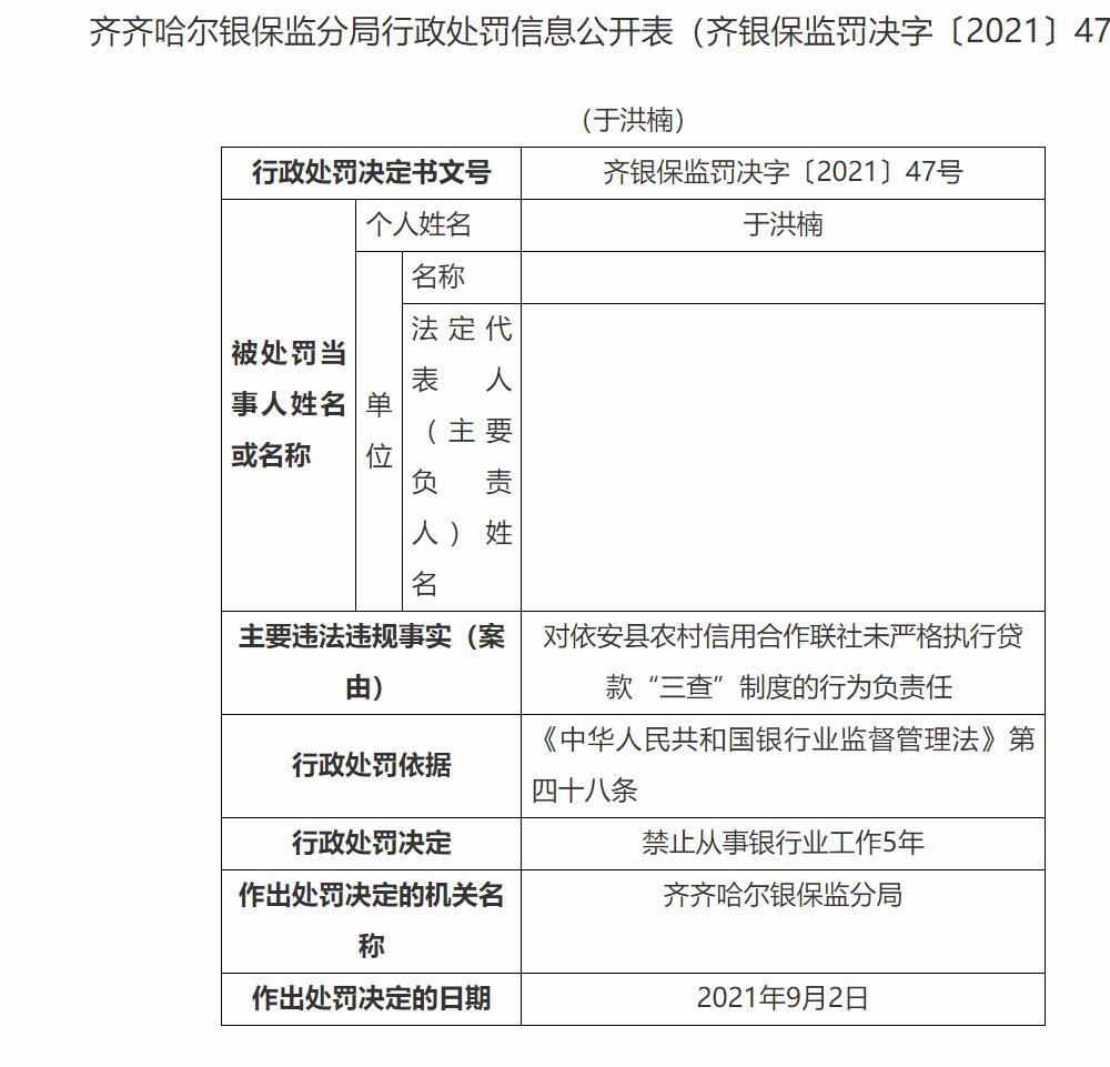 """未严格执行贷款""""三查""""制度 依安县农村信用合作联社被罚款40万"""
