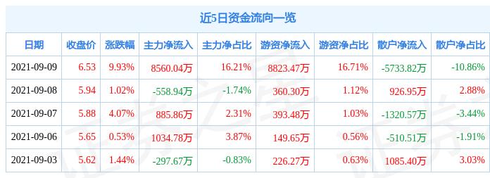 9月9日韶钢松山涨停分析:钢铁,国企改革,央企改革概念热股